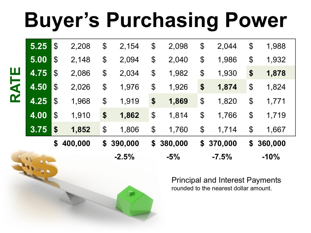 Rates vs Purchasing Power